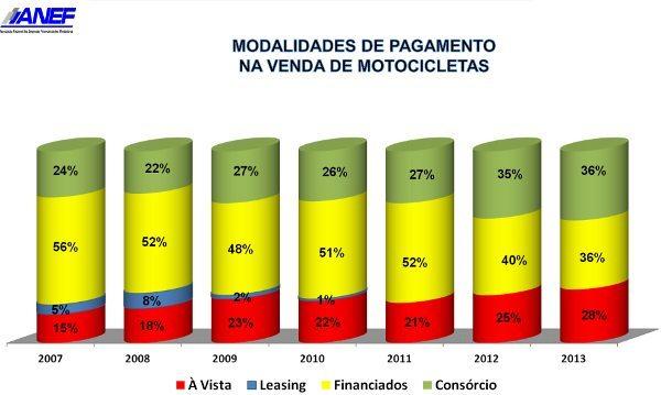 Evolução da forma de pagamento de motocicletas no Brasil: não precisa ser especialista para perceber que Consórcio é um excelente negócio que é imune a crises