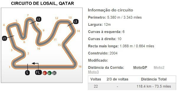 Circuito de Losail, no Qatar