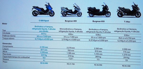Tela apresentada onde a BMW mostra o comparativo de seu novo scooter com os concorrentes já presentes no mercado brasileiro: o mercado é pequeno porque os preços são altos ou será o contrário?