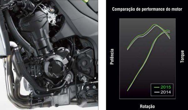 Mais potência e mais torque em rotações mais baixas se torna mais aproveitável