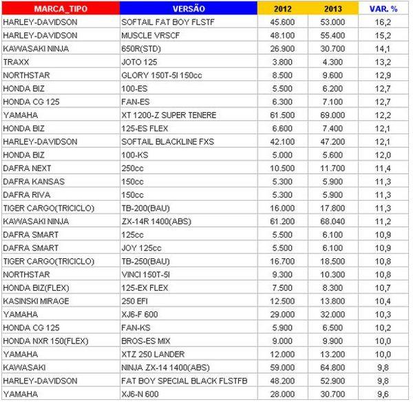 Motos que mais ganharam valor em 2013