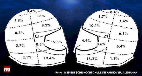 Áreas mais atingidas em capacetes para motociclistas