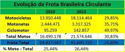 Veículos de duas rodas vem ganhando espaço nas ruas e já são 26,4% do total de veículos que circulam no Brasil; destaque para o crescimento da circulação de ciclomotores, que cresceu quase 50% nos últimos três anos
