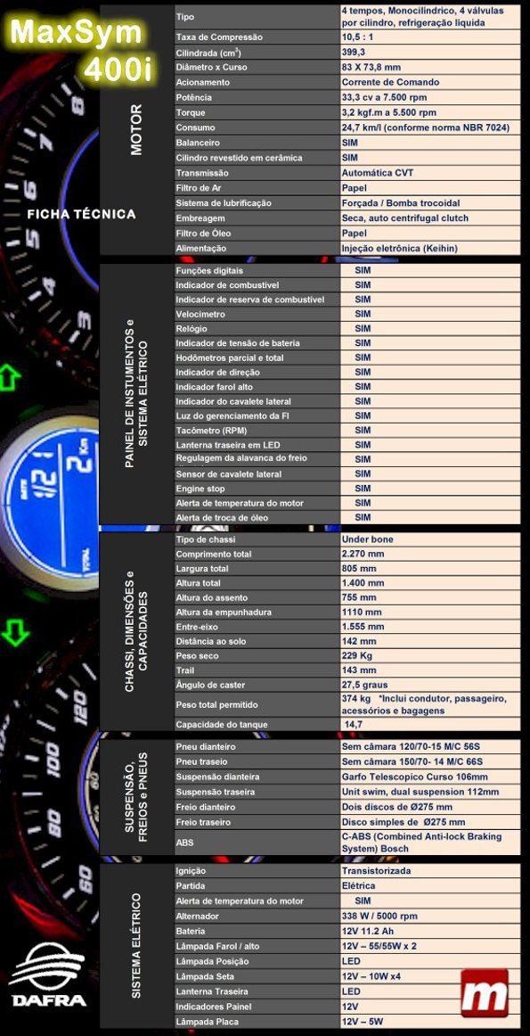 Ficha técnica Maxsym 400i