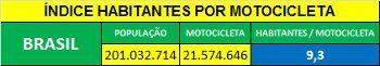 O Brasil ainda tem muito espaço para vender motocicleta