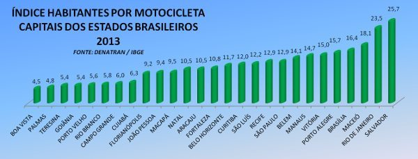Índice nas capitais seguem o padrão dos estados; em quantidade, maior parcela das motos não está nas capitais