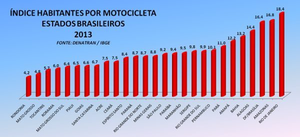 """Brasília, Amazonas, Bahia, Alagoas e Rio de Janeiro ajudam a """"piorar"""" o índice brasileiro"""