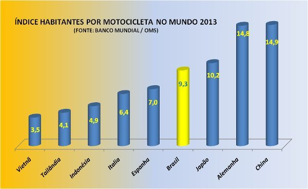 Frota brasileira de motocicletas é de 21,5 milhões e a população supera pouco a casa dos 201 milhões; se o Brasil tivesse o mesmo índice da Itália, por exemplo, você consegue imaginar o cenário?