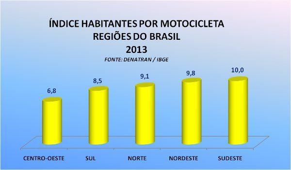 "Região Centro-Oeste pode ser considerada a ""Europa"" brasileira, ao menos quanto ao volume de motos circulando"