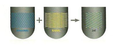 Carcaça combinada - diagonal e radial para motos da classe GT