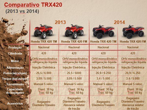 Comparativo dos modelos 2013 e 2014