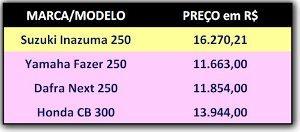 Comparativo de preços da categoria