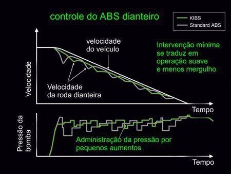 KIBS - Intervenções mais rápidas e menores estabilizam mais as frenagens