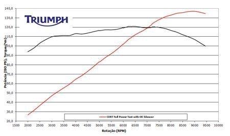 Gráfico de torque e potência - Disponíveis em toda gama de rotações