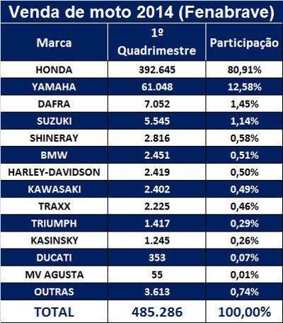 Ranking de marcas: interessante luta pela 5ª posição