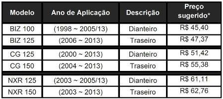 *Os valores têm com base o Estado de São Paulo