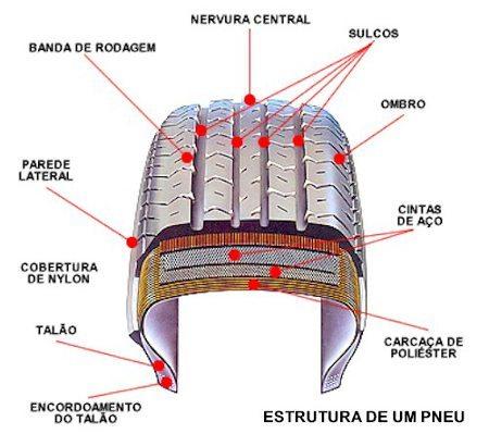 Estrutura de um pneu