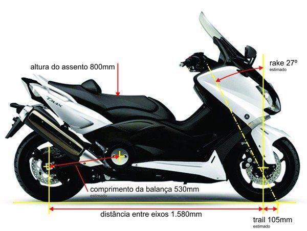 As medidas do ângulo de rake e do trail não são divulgadas, porém em nossa estimativa se comprova o comportamento neutro em retas, facilitado nas curvas pelas rodas menores que a maioria das motos, em 16 polegadas