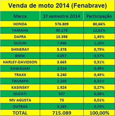 Ranking de venda de motos no 1º semestre de 2014