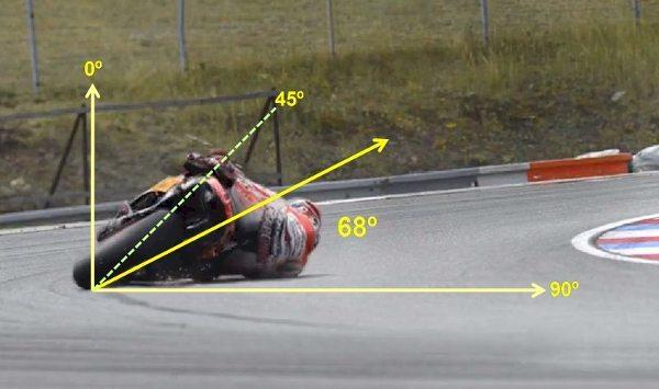 A moto de Márquez atingindo impossíveis 68 graus de inclinação