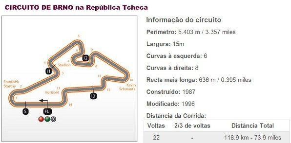 Circuito de Brno na República Tcheca