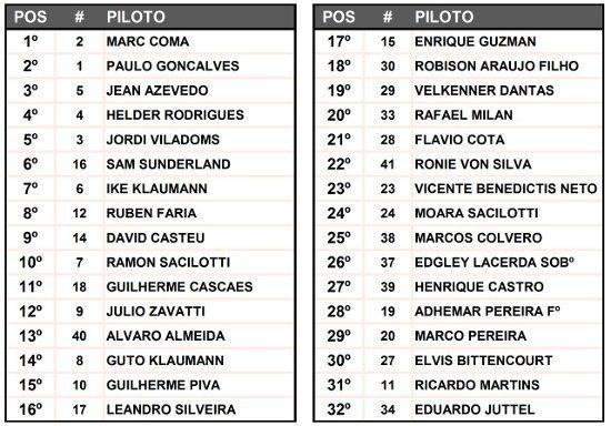 Classificação dos pilotos que completaram o Rally dos Sertões 2014