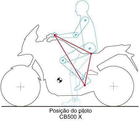 Posição do piloto - Conforto e agilidade nos movimentos