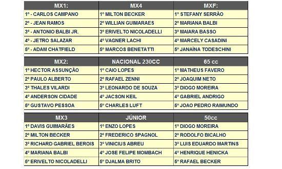 Os campeões do Brasileiro de Motocross 2014