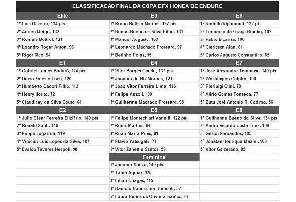 Os campeões da Copa EFX Honda de Enduro 2014