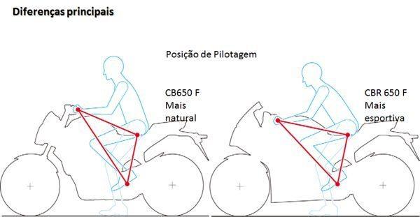 Diferenças principais: Na CBR 650 F a posição é mais abaixada do que na CB650 F