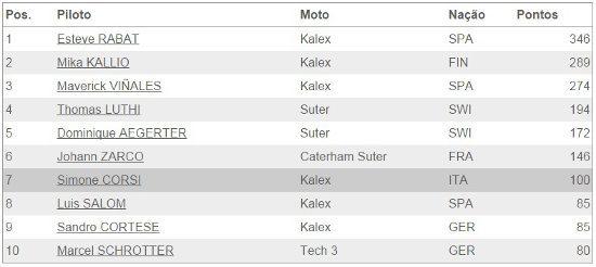 Resultado final da temporada 2014 da Moto2™