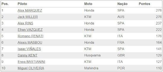 Resultado da temporada 2014 da Moto™