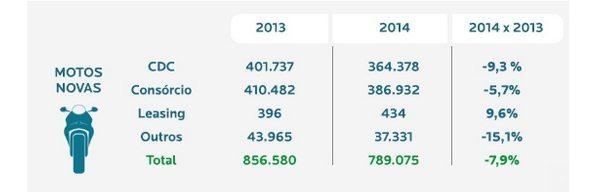 Os números do consórcio estão próximos aos do CDC na compra de motos