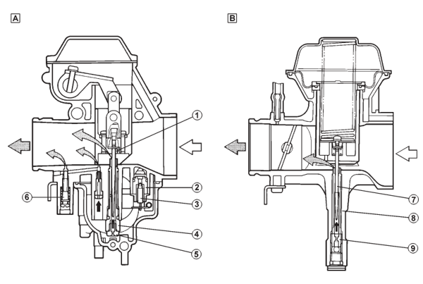1- Agulha do pistonete do corpo A; 2- Sede da boia; 3- Agulha da boia; 4- Difusor do corpo A; 5- Giclê principal do corpo A; 6- Parafuso do ar do circuito de lenta; 7- Agulha do pistonete do corpo B; 8- Difusor do corpo B; 9- Giclê principal do corpo B - (Ilustração da Yamaha Motor da Amazônia)