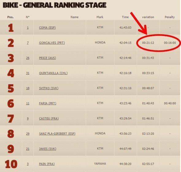 Dakar2015_Classif_15_01