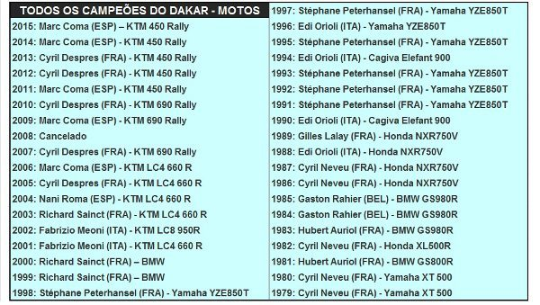 Todos os campeões do Rally Dakar