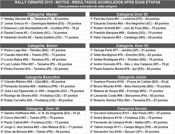 Piocerá 2015 - Resultados acumulados após duas etapas