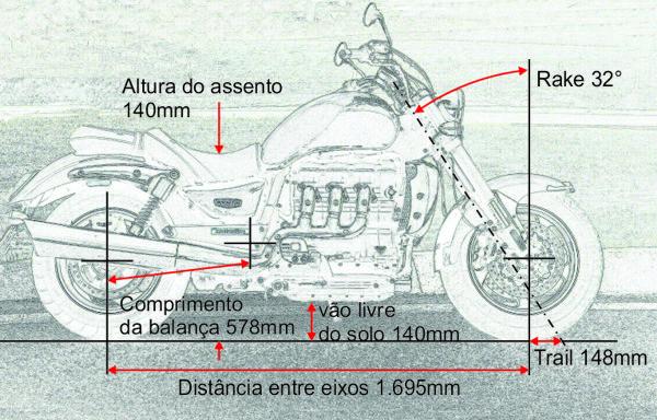 Geometria de custom com um super motor, classe Hot Rod e faz curvas porque o chassi é bem estruturado