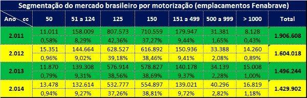 Panorama da venda de motocicletas no Brasil nos últimos 4 anos por faixa de cilindrada