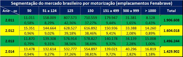 Evolução do mercado brasileiro de motocicletas por motorização (Fenabrave)