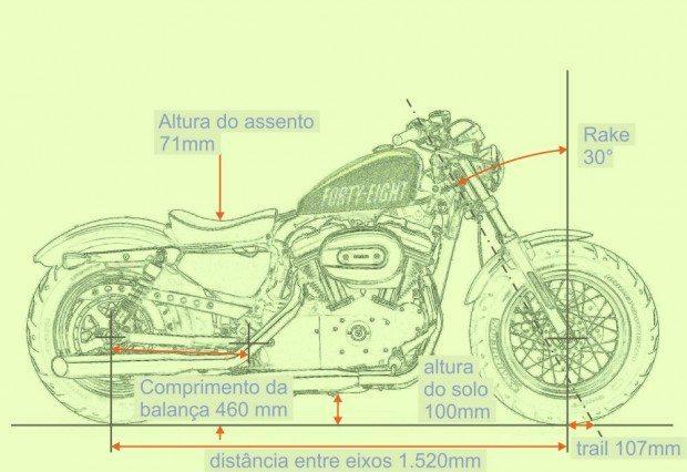 Geometria clássica de custom, com rodas grandes ganha ainda mais estabilidade