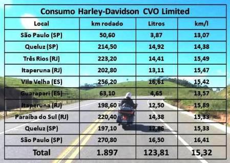 Consumo médio da Harley-Davidson CVO Limited está dentro do esperado para uma moto deste tamanho, mas nos trechos urbanos o consumo aumenta consideravelmente
