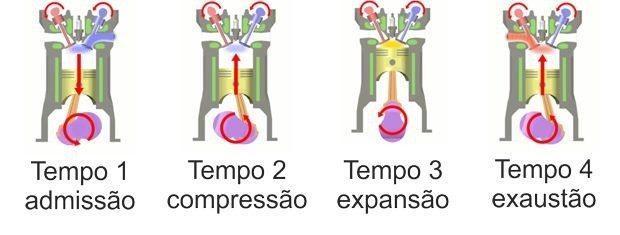 Ciclo Otto: as fases de um motor de quatro tempos, Admissão, compressão, Expansão e exaustão