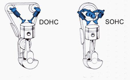 Tipos de comandos de válvulas no cabeçote: Dois comandos, um para cada operação nas válvulas é o que recebe a sigla DOHC - O que tem um único comando para as duas funções é o SOHC
