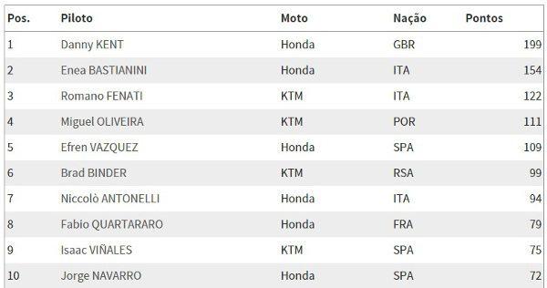 Moto3_campeonato_16_08