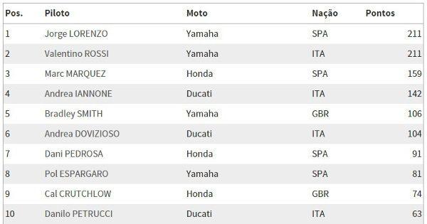 MotoGP_Campeonato_16_08