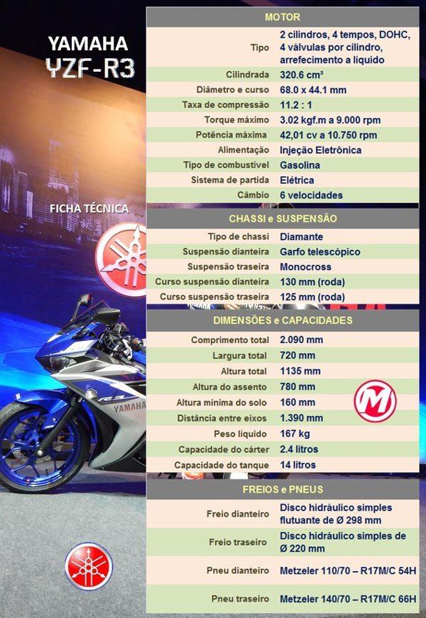 Yamaha R3 - Ficha Técnica