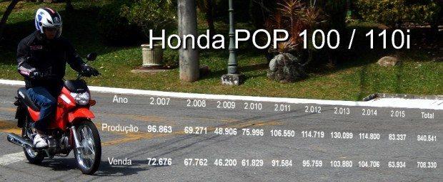 Produção e venda (emplacamentos) da Honda POP 100 / 110i: números robustos e relativa estabilidade de vendas
