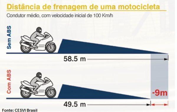 O ABS reduz o espaço necessário para a parada total da motocicleta - divulgação