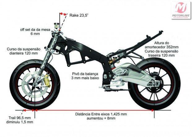 Pequenas mudanças deixaram a moto mais ágil e apropriada às atuações da eletrônica